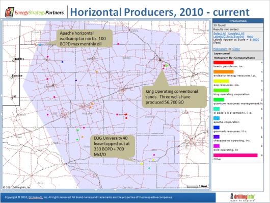 Midland Basin Horizontal Activity Shows Similar Patterns To Other Unconventionals