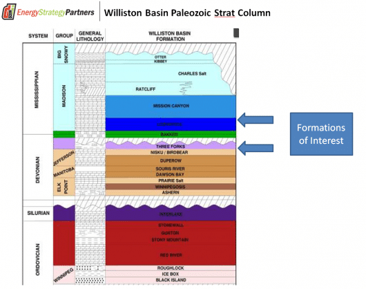 Mississippian/Devonian Stratigraphy of the Williston Basin, ND