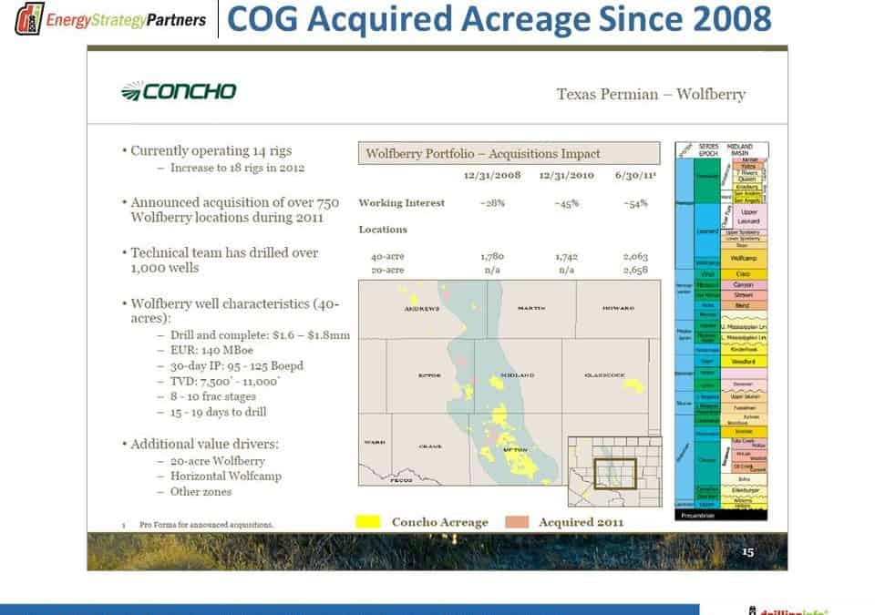 The Price is Right – Concho Buys Wolfberry Assets from PDC