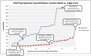 How Oily Is The Granite Wash Really?