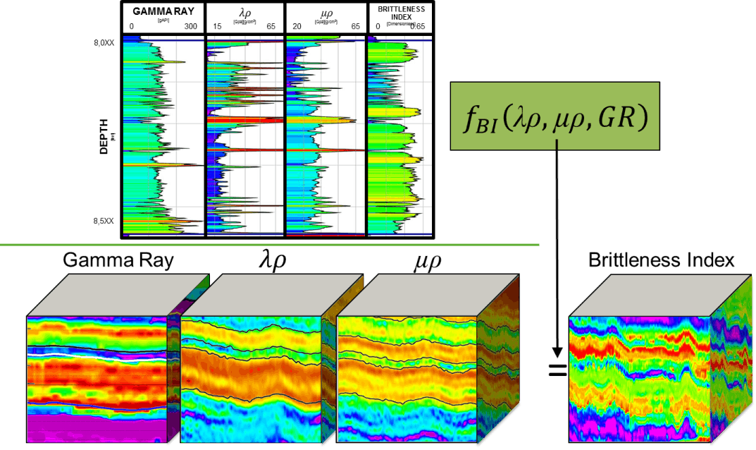 Seismic Brittleness Index Volume Estimation From Well Logs in Unconventional Reservoirs (Part I)