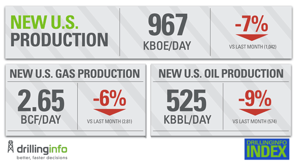New U.S. Oil Production: Key Takeaways from the DI Index Launch