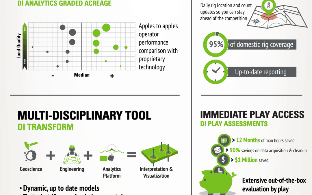 Your Future in Oil & Gas |Infographic|
