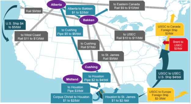 The Magic Of Midstream Oil And Gas