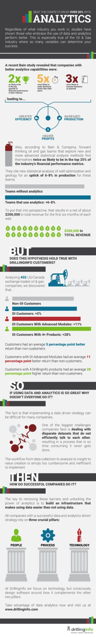 Implement Analytics to be Top Tier E&P Company