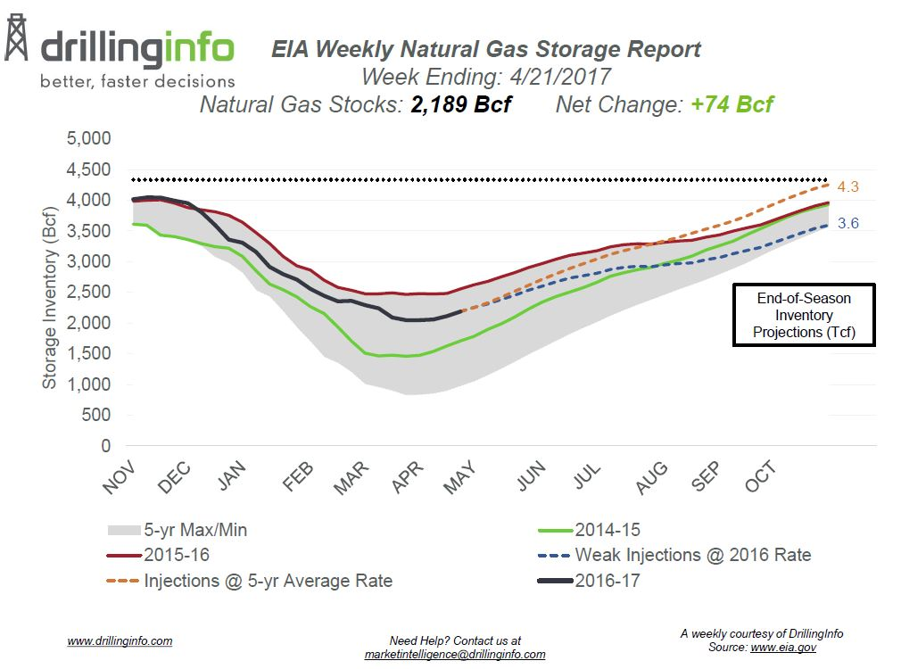 Natural Gas Injection Higher Than Expected