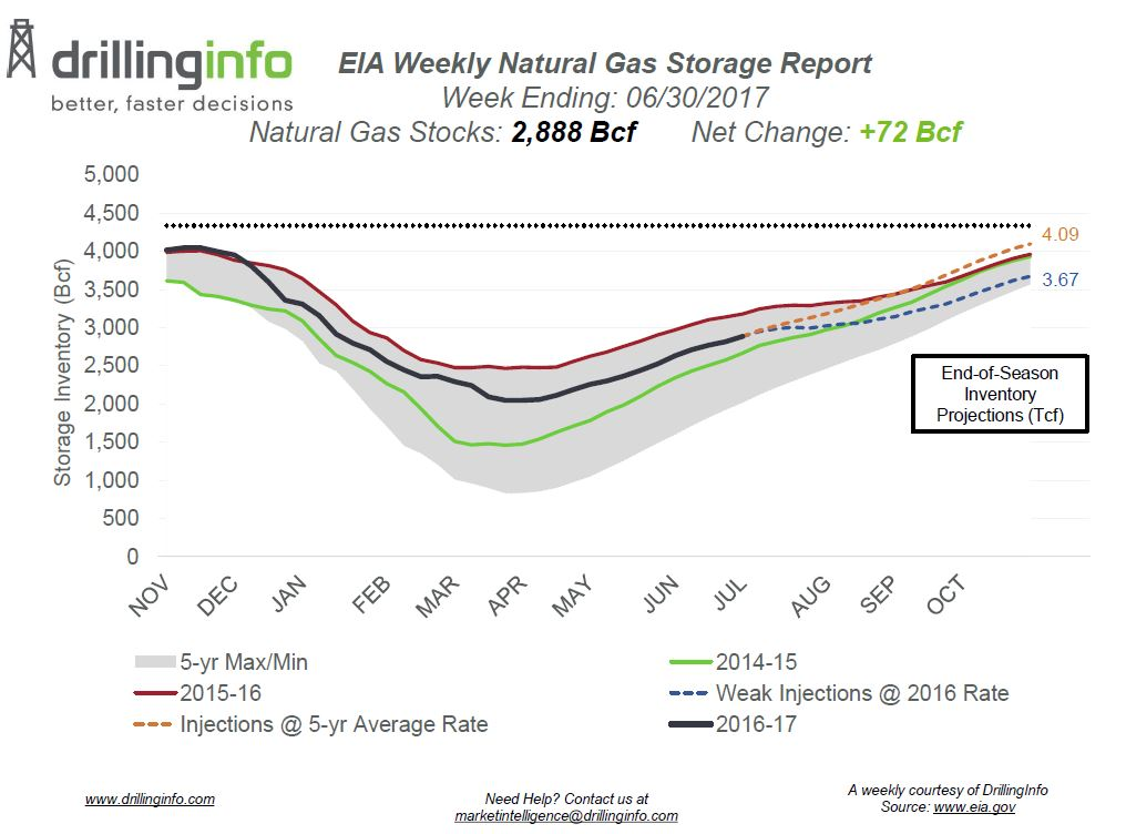 Prices Find Support on Strong Power Demand Following Bearish Storage Report