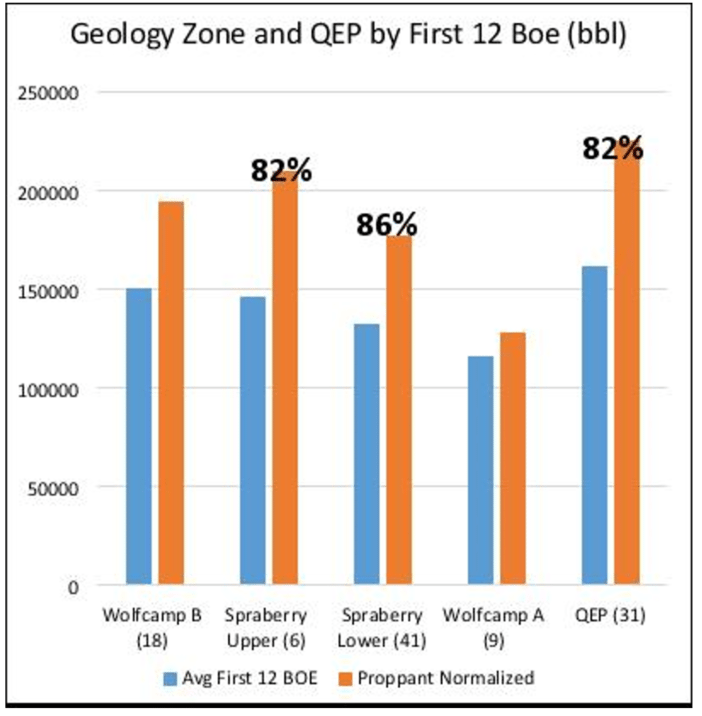 Breaking Down the Data Behind QEP's Acquisition In The Midland Basin