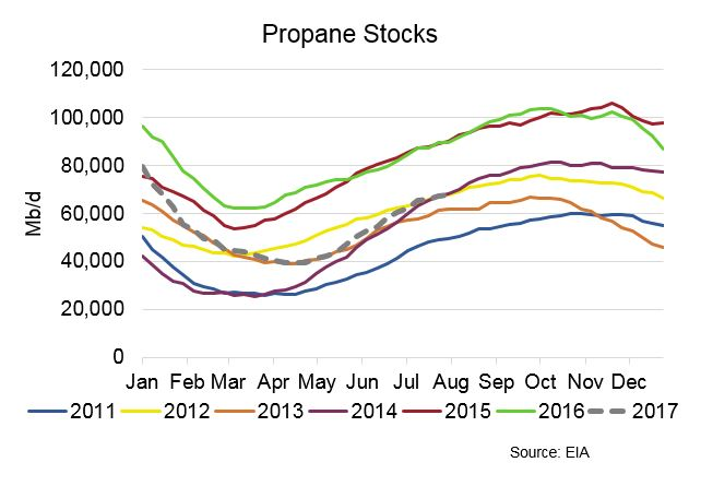 The Week Ahead For Crude Oil, Gas and NGLs Markets – 08/14/17