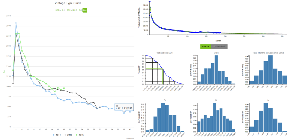 Figure 6: On the left is a historical decline curve for the 504 currently active horizontal wells with a first production date of 1/1/2014 to the present in Hughes County. You can see production has slightly improved over time since 2014. On the right is a calculated type curve of the same 504 wells. This model was created using an Arps equation to an economic limit of 360 months. The best-fit parameters calculated for this fit were: Qi = 76635.17, Di = 0.214, and b-factor = 1.427, and the calculated P90 for this set of wells is 2,163,422 mcf.