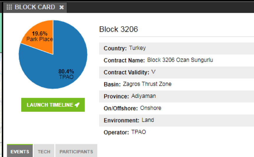 Example of a Block Card in the DI International Web App