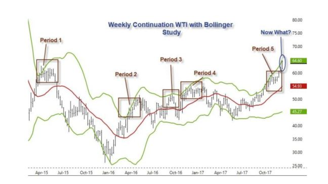 The Week Ahead for Crude Oil, Gas and NGLs Markets Jan 15