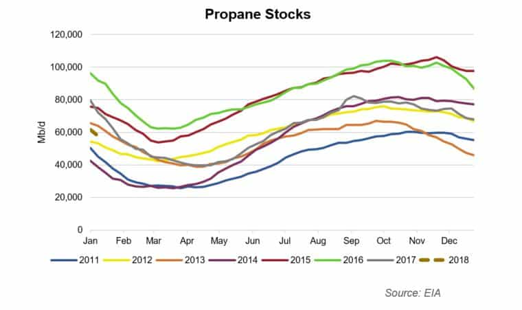 The Week Ahead for Crude Oil, Gas and NGLs Markets Jan 22