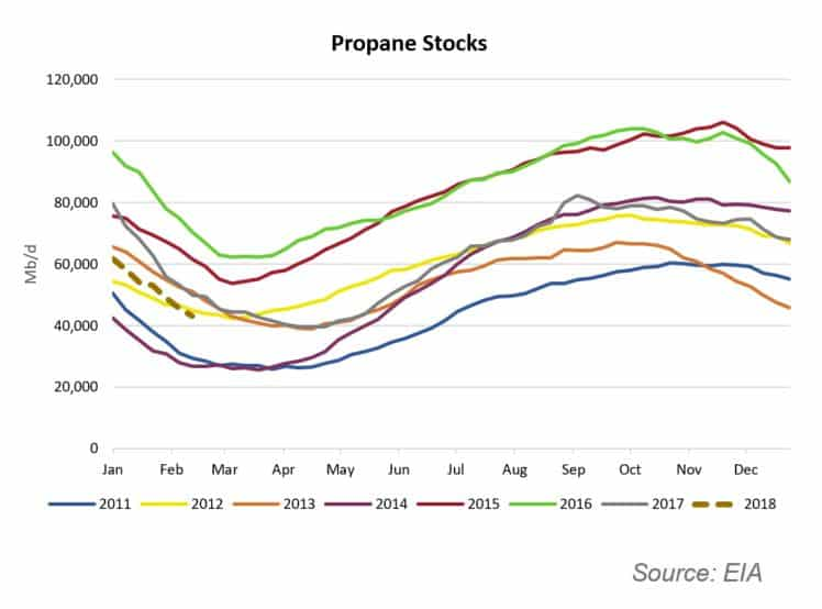 The Week Ahead for Crude Oil, Gas and NGLs Markets – Feb 26