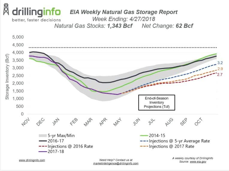EIA Reports First Injection of the Season with a 62 Bcf
