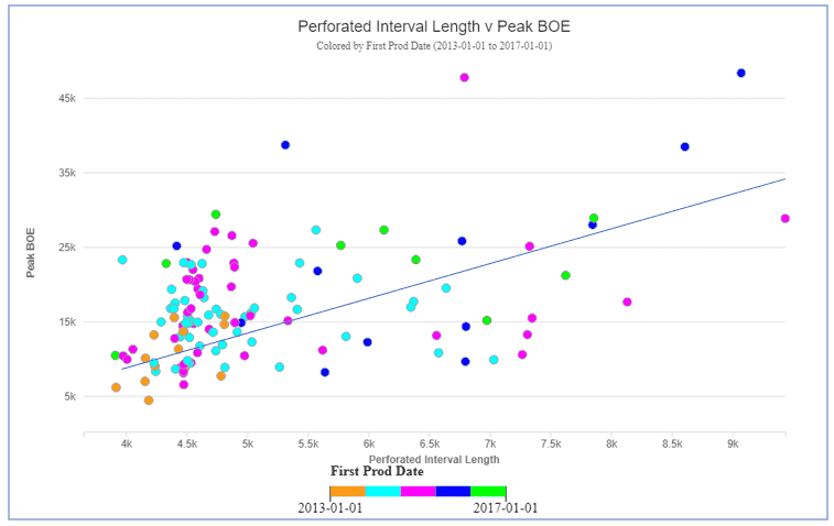 Figure 3: Perforated interval vs peak BOE in WPX wells in the San Juan Basin colored by first production date.
