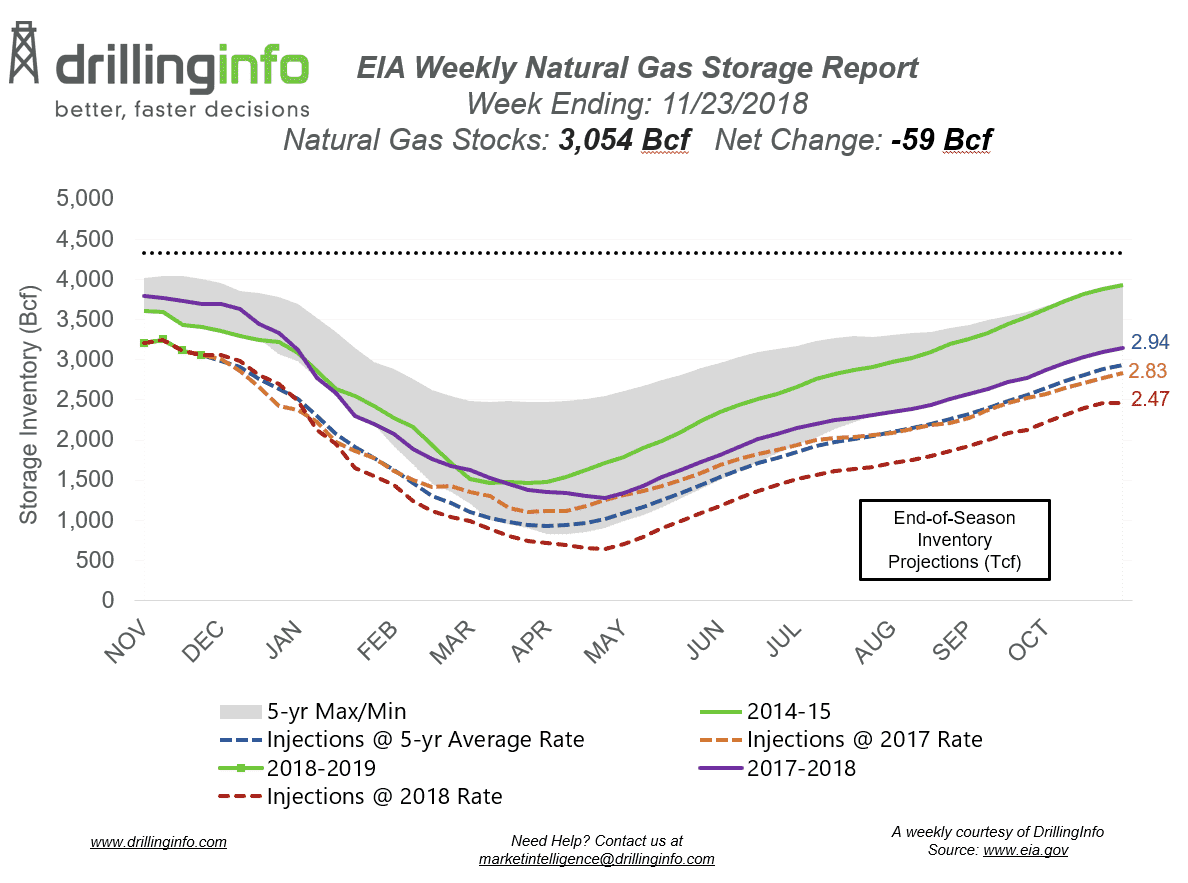 Gas Storage Draw Below Expectations, Prices Remain Volatile