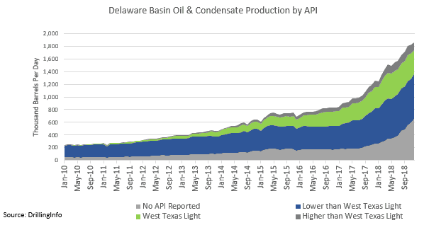 West Texas Light – Analyzing the Growth of the Permian's Latest Crude Grade