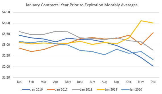 Prices Lower on Bearish Gas Storage Draw