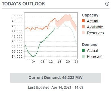 Today's Outlook - Current Demand