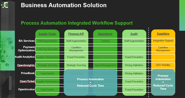 Business Automation Solution - Process Automation Integrated Workflow Support