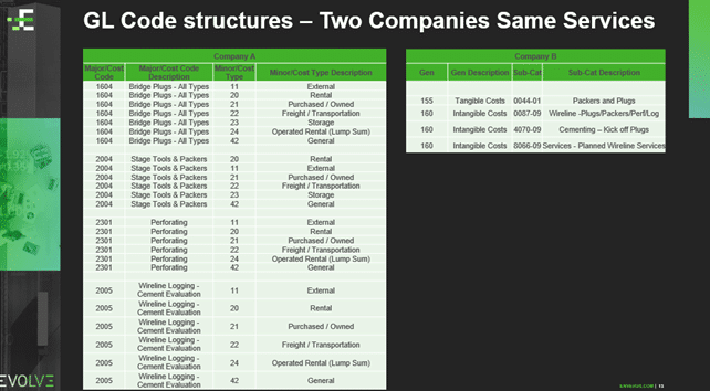 GL Code Structures - Two Companies Same Services